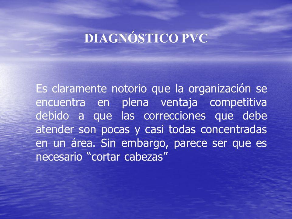 DIAGNÓSTICO PVC Es claramente notorio que la organización se encuentra en plena ventaja competitiva debido a que las correcciones que debe atender son