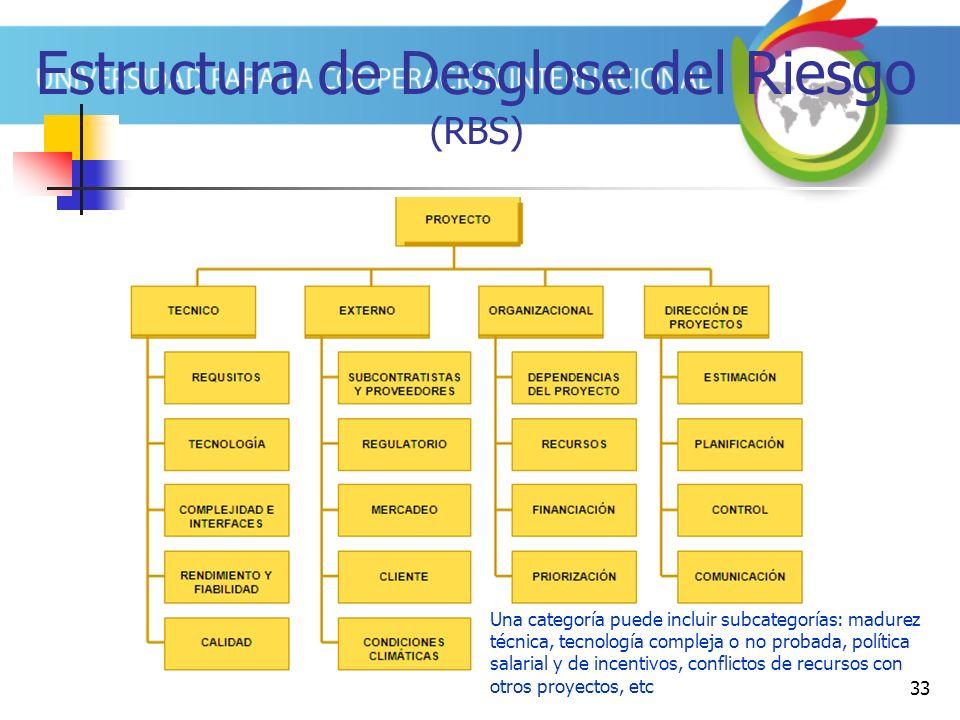 33 Estructura de Desglose del Riesgo (RBS) Una categoría puede incluir subcategorías: madurez técnica, tecnología compleja o no probada, política salarial y de incentivos, conflictos de recursos con otros proyectos, etc