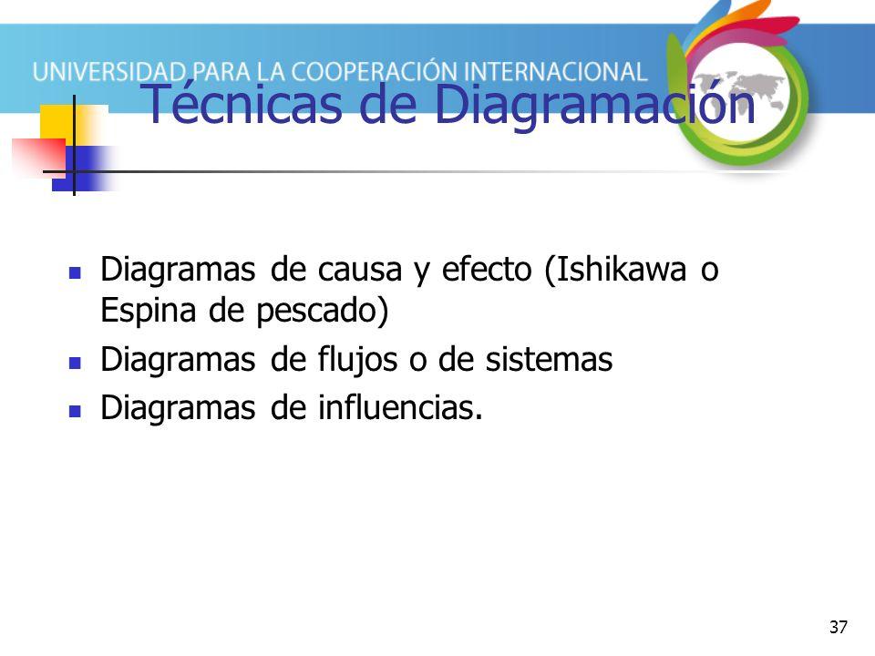 37 Técnicas de Diagramación Diagramas de causa y efecto (Ishikawa o Espina de pescado) Diagramas de flujos o de sistemas Diagramas de influencias.