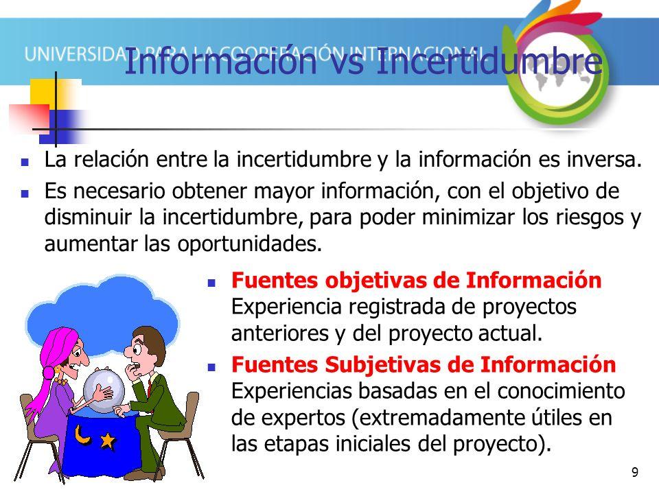 9 Información vs Incertidumbre La relación entre la incertidumbre y la información es inversa.