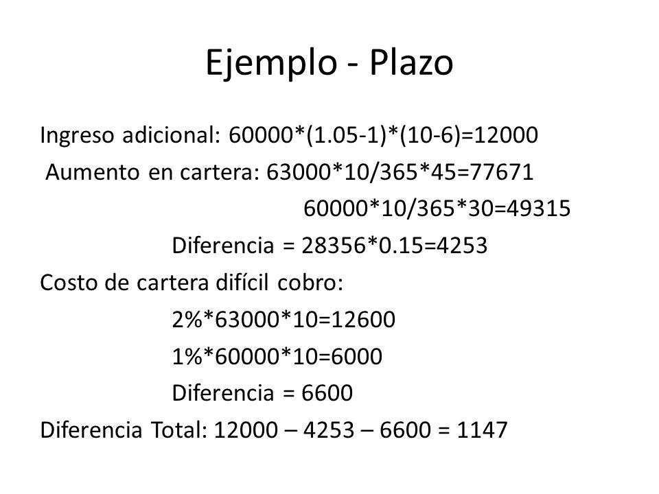 Ejemplo - Plazo Ingreso adicional: 60000*(1.05-1)*(10-6)=12000 Aumento en cartera: 63000*10/365*45=77671 60000*10/365*30=49315 Diferencia = 28356*0.15=4253 Costo de cartera difícil cobro: 2%*63000*10=12600 1%*60000*10=6000 Diferencia = 6600 Diferencia Total: 12000 – 4253 – 6600 = 1147
