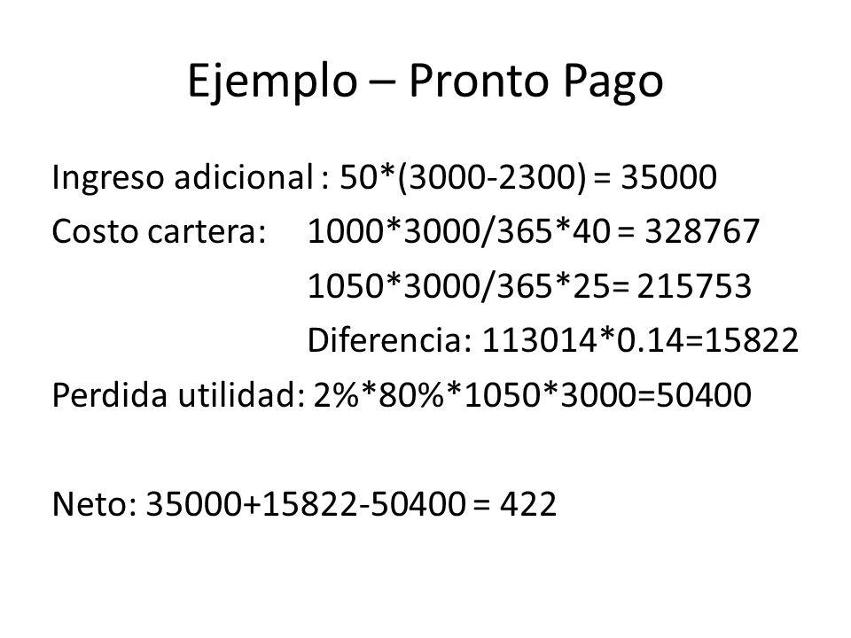 Ejemplo – Pronto Pago Ingreso adicional : 50*(3000-2300) = 35000 Costo cartera: 1000*3000/365*40 = 328767 1050*3000/365*25= 215753 Diferencia: 113014*0.14=15822 Perdida utilidad: 2%*80%*1050*3000=50400 Neto: 35000+15822-50400 = 422