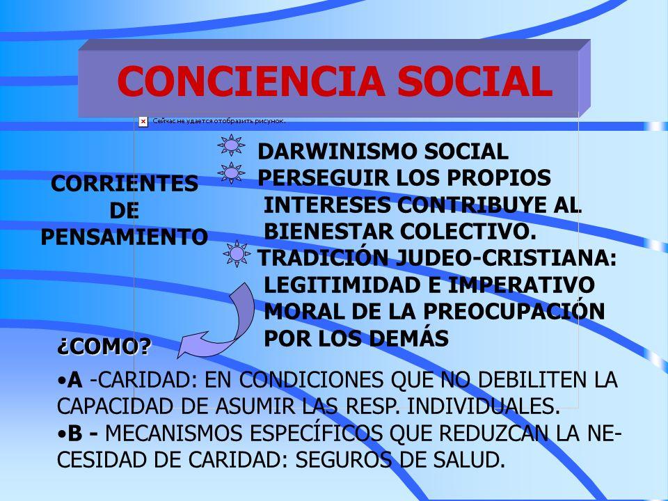 CONCIENCIA SOCIAL CORRIENTES DE PENSAMIENTO DARWINISMO SOCIAL PERSEGUIR LOS PROPIOS INTERESES CONTRIBUYE AL BIENESTAR COLECTIVO. TRADICIÓN JUDEO-CRIST
