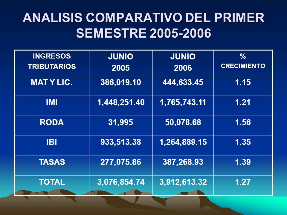 ANALISIS COMPARATIVO DEL PRIMER SEMESTRE 2005-2006 INGRESOS TRIBUTARIOS JUNIO 2005 JUNIO 2006 % CRECIMIENTO MAT Y LIC.386,019.10444,633.451.15 IMI1,44