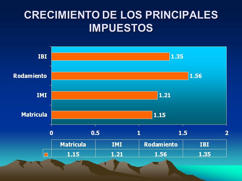 CRECIMIENTO DE LOS PRINCIPALES IMPUESTOS