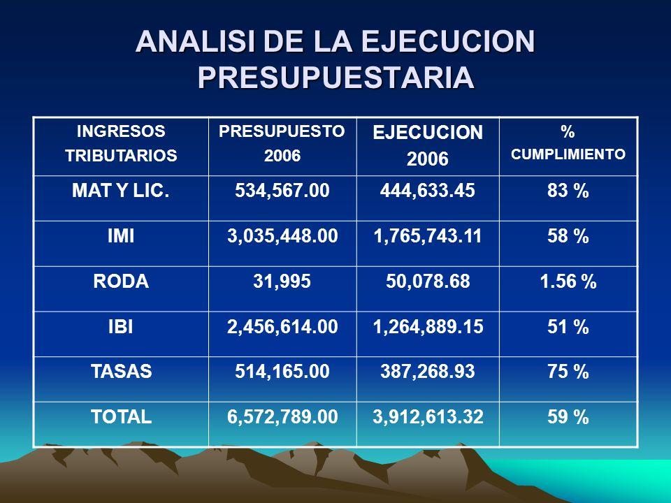 ANALISI DE LA EJECUCION PRESUPUESTARIA INGRESOS TRIBUTARIOS PRESUPUESTO 2006 EJECUCION 2006 % CUMPLIMIENTO MAT Y LIC.534,567.00444,633.4583 % IMI3,035