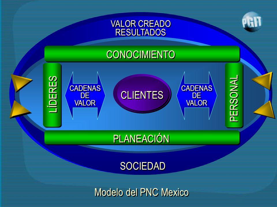SOCIEDAD VALOR CREADO RESULTADOS VALOR CREADO RESULTADOS CONOCIMIENTO PERSONAL LÍDERES CLIENTES CADENAS DE VALOR CADENAS DE VALOR PLANEACIÓN Modelo del PNC Mexico CADENAS DE VALOR CADENAS DE VALOR