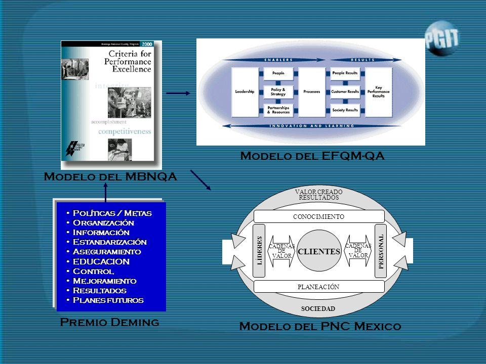 SOCIEDAD VALOR CREADO RESULTADOS CONOCIMIENTO PERSONAL LÍDERES CLIENTES CADENAS DE VALOR PLANEACIÓN CADENAS DE VALOR Modelo del PNC Mexico Modelo del MBNQA Modelo del EFQM-QA Premio Deming Políticas / Metas Organización Información Estandarización Aseguramiento EDUCACION Control Mejoramiento Resultados Planes futuros Políticas / Metas Organización Información Estandarización Aseguramiento EDUCACION Control Mejoramiento Resultados Planes futuros