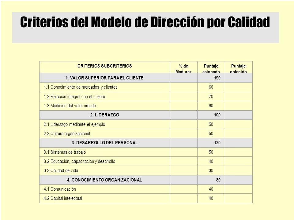 Criterios del Modelo de Dirección por Calidad CRITERIOS SUBCRITERIOS % de Madurez Puntaje asignado Puntaje obtenido 1.