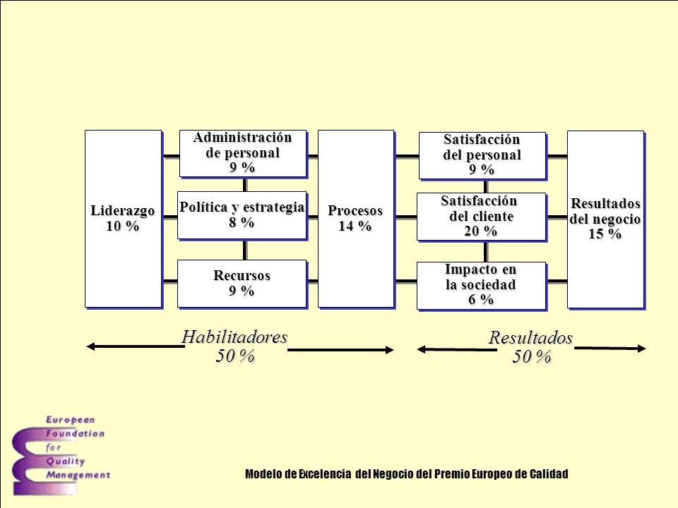 Modelo de Excelencia del Negocio del Premio Europeo de Calidad Liderazgo 10 % Liderazgo Administración de personal 9 % Administración de personal 9 % Política y estrategia 8 % Política y estrategia 8 % Recursos 9 % Recursos Procesos 14 % Procesos Satisfacción del personal 9 % Satisfacción del personal 9 % Satisfacción del cliente 20 % Satisfacción del cliente 20 % Impacto en la sociedad 6 % Impacto en la sociedad 6 % Resultados del negocio 15 % Resultados del negocio 15 % Habilitadores 50 % Resultados