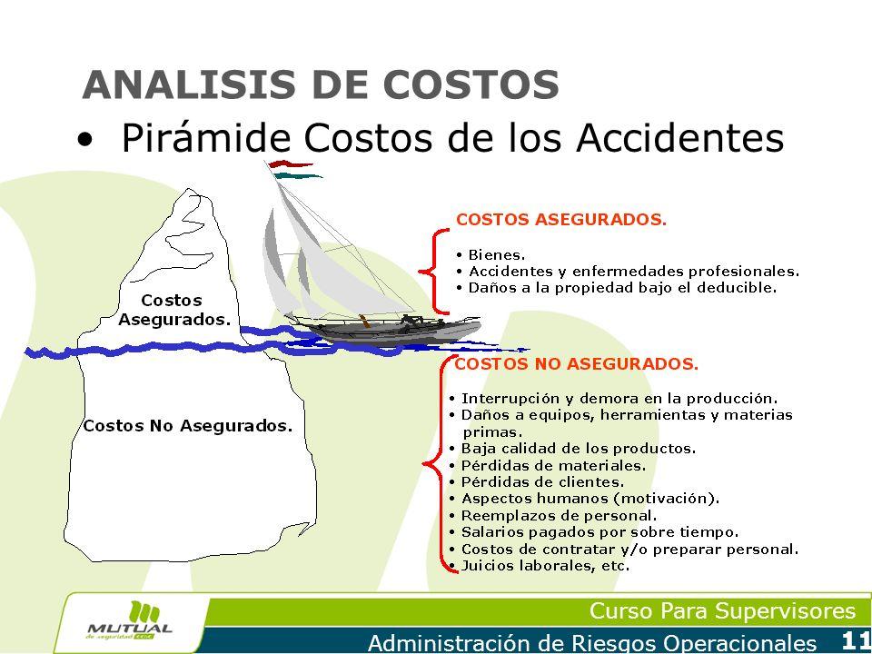 Curso Para Supervisores Administración de Riesgos Operacionales 11 ANALISIS DE COSTOS Pirámide Costos de los Accidentes
