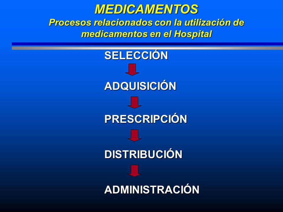 SELECCIÓNMEDICAMENTOS Procesos relacionados con la utilización de medicamentos en el Hospital ADQUISICIÓN PRESCRIPCIÓN DISTRIBUCIÓN ADMINISTRACIÓN