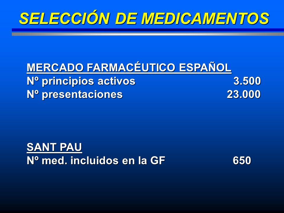 SELECCIÓN DE MEDICAMENTOS MERCADO FARMACÉUTICO ESPAÑOL Nº principios activos 3.500 Nº presentaciones 23.000 SANT PAU Nº med. incluidos en la GF 650