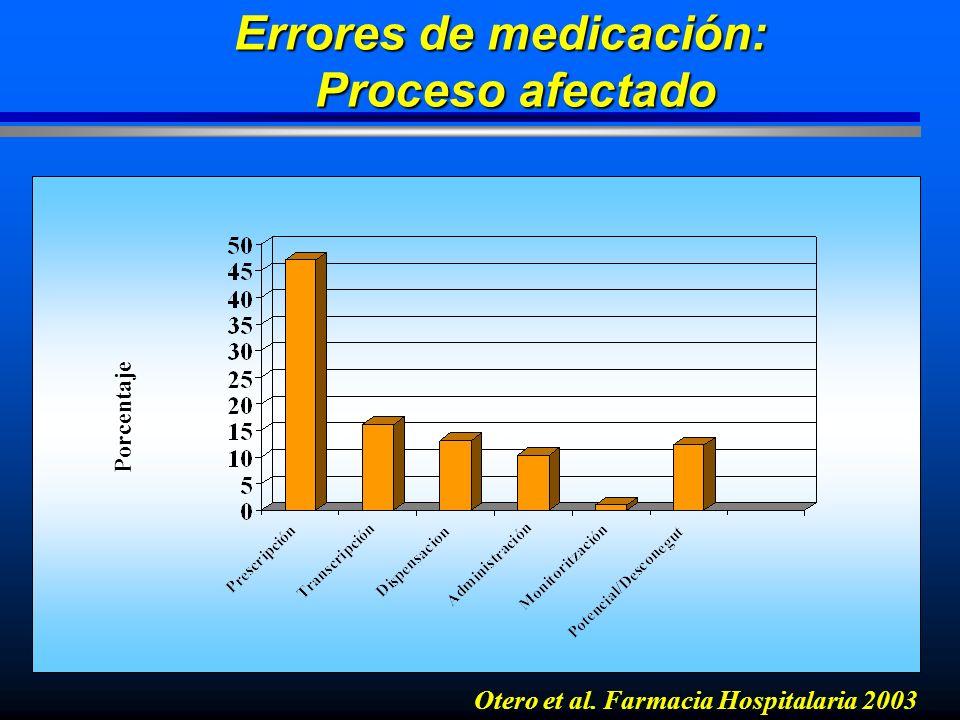 Percentatge Errores de medicación: Proceso afectado Otero et al. Farmacia Hospitalaria 2003 Porcentaje Porcentaje