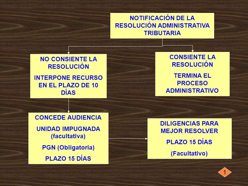 NOTIFICACIÓN DE LA RESOLUCIÓN ADMINISTRATIVA TRIBUTARIA CONSIENTE LA RESOLUCIÓN TERMINA EL PROCESO ADMINISTRATIVO NO CONSIENTE LA RESOLUCIÓN INTERPONE