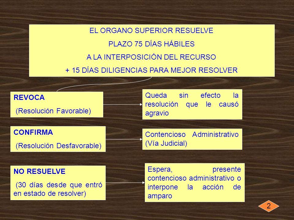 EL ORGANO SUPERIOR RESUELVE PLAZO 75 DÍAS HÁBILES A LA INTERPOSICIÓN DEL RECURSO + 15 DÍAS DILIGENCIAS PARA MEJOR RESOLVER REVOCA (Resolución Favorabl