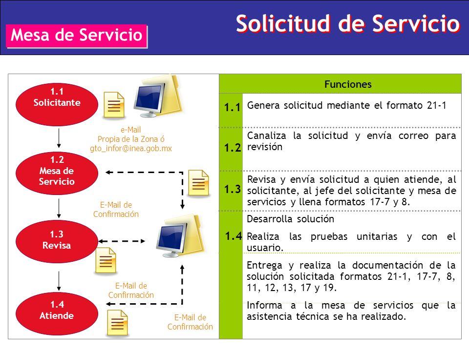 Solicitud de Servicio Mesa de Servicio Genera solicitud mediante el formato 21-1 1.1 Funciones 1.3 1.4 Revisa y envía solicitud a quien atiende, al so