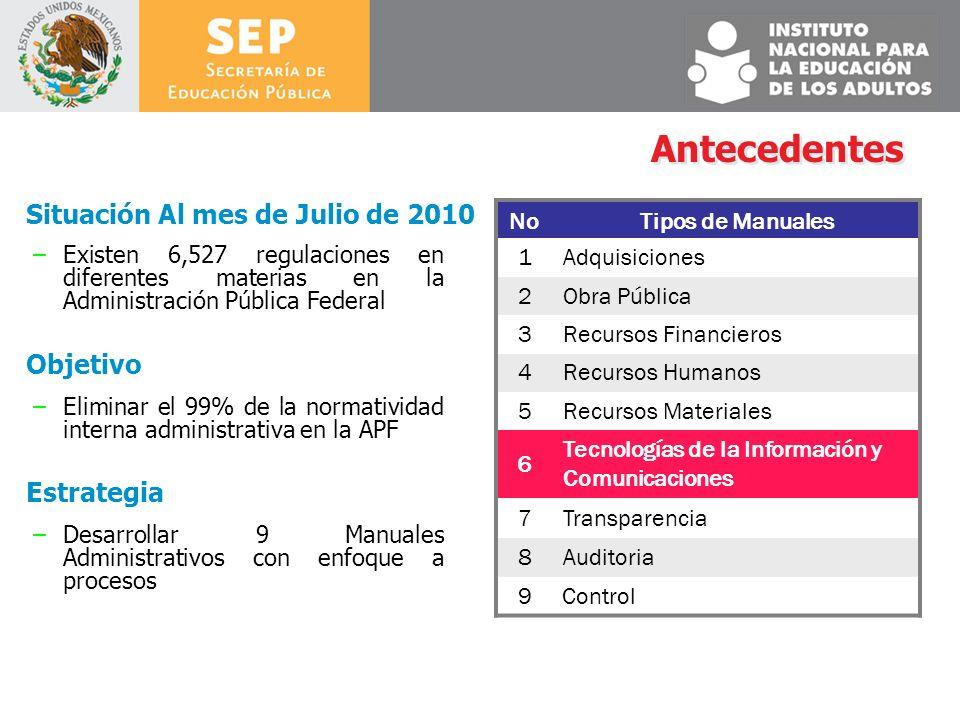 NoTipos de Manuales 1Adquisiciones 2Obra Pública 3Recursos Financieros 4Recursos Humanos 5Recursos Materiales 6 Tecnologías de la Información y Comuni