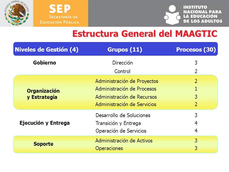 Estructura General del MAAGTIC Niveles de Gestión (4)Grupos (11)Procesos (30) GobiernoDirección3 Control2 Organización y Estrategia Administración de