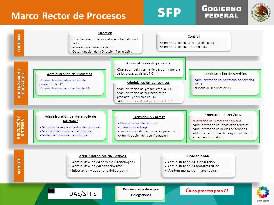 GOBIERNO Dirección Establecimiento del modelo de gobernabilidad de TIC Planeación estratégica de TIC Determinación de la Dirección Tecnológica Direcci