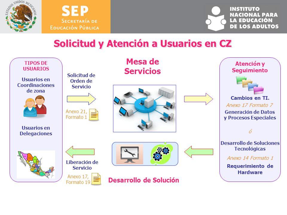 Solicitud y Atención a Usuarios en CZ Usuarios en Coordinaciones de zona Usuarios en Delegaciones TIPOS DE USUARIOS Mesa de Servicios Solicitud de Ord
