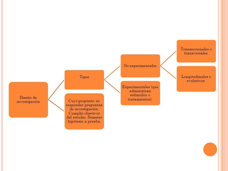 Diseño de investigación Tipos No experimentales Transeccionales o transversales. Longitudinales o evolutivos. Experimentales (que administran estímulo