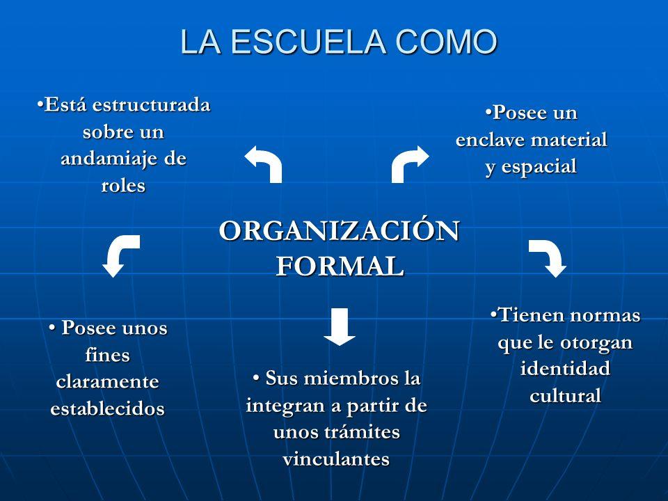 LA ESCUELA COMO ORGANIZACIÓN FORMAL Está estructurada sobre un andamiaje de rolesEstá estructurada sobre un andamiaje de roles Sus miembros la integra
