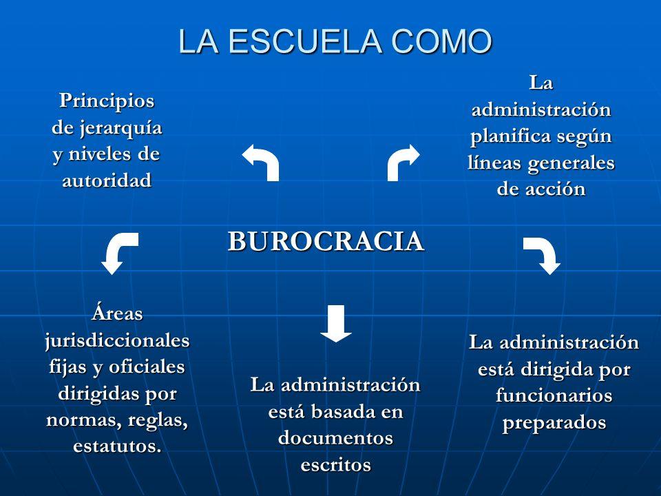 LA ESCUELA COMO BUROCRACIA Áreas jurisdiccionales fijas y oficiales dirigidas por normas, reglas, estatutos. La administración está basada en document