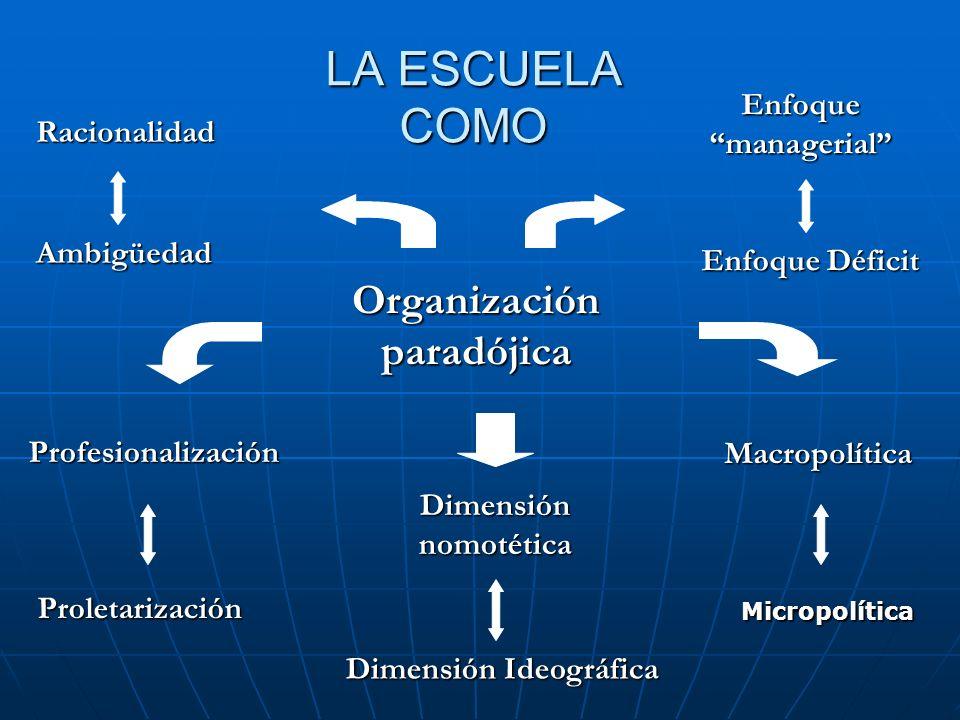 LA ESCUELA COMO Organización paradójica Profesionalización Dimensión nomotética Racionalidad Macropolítica Enfoque managerial Ambigüedad Proletarizaci