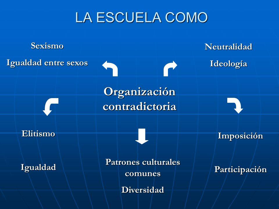 LA ESCUELA COMO Organización contradictoria ElitismoIgualdad Patrones culturales comunes Diversidad Sexismo Igualdad entre sexos ImposiciónParticipaci