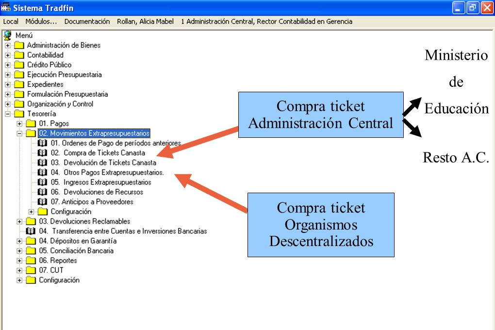 Compra ticket Administración Central Compra ticket Organismos Descentralizados Ministerio de Educación Resto A.C.