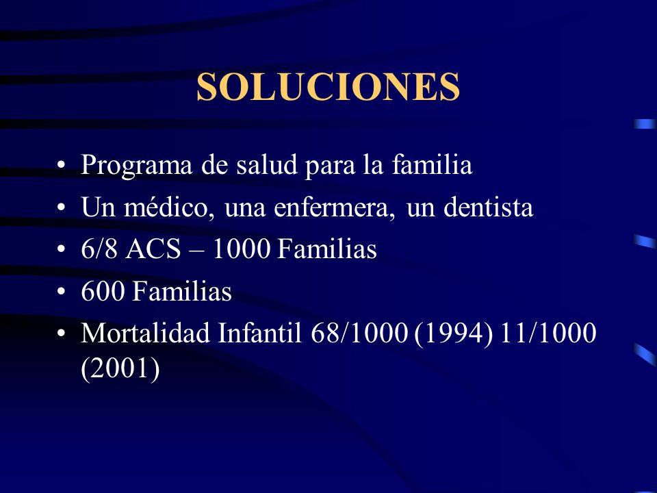 SOLUCIONES Programa de salud para la familia Un médico, una enfermera, un dentista 6/8 ACS – 1000 Familias 600 Familias Mortalidad Infantil 68/1000 (1994) 11/1000 (2001)