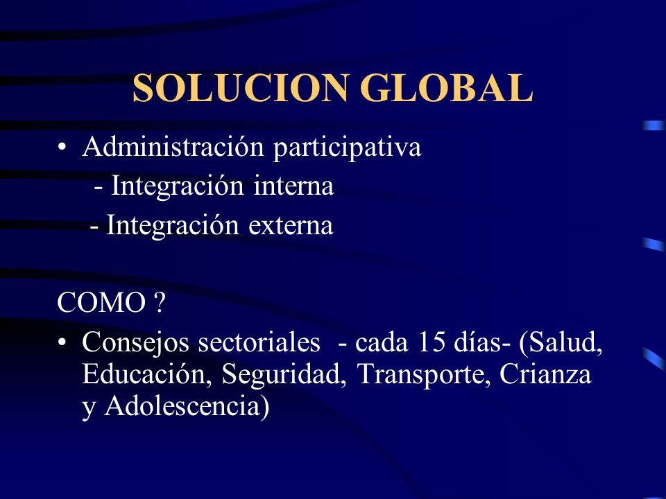 SOLUCION GLOBAL Administración participativa - Integración interna - Integración externa COMO .
