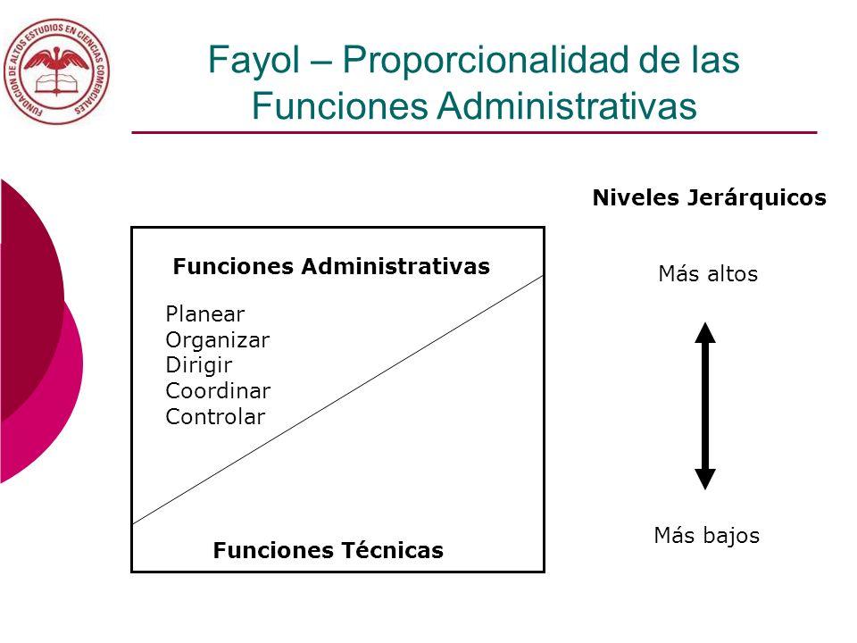 Fayol – Proporcionalidad de las Funciones Administrativas Funciones Administrativas Funciones Técnicas Planear Organizar Dirigir Coordinar Controlar N
