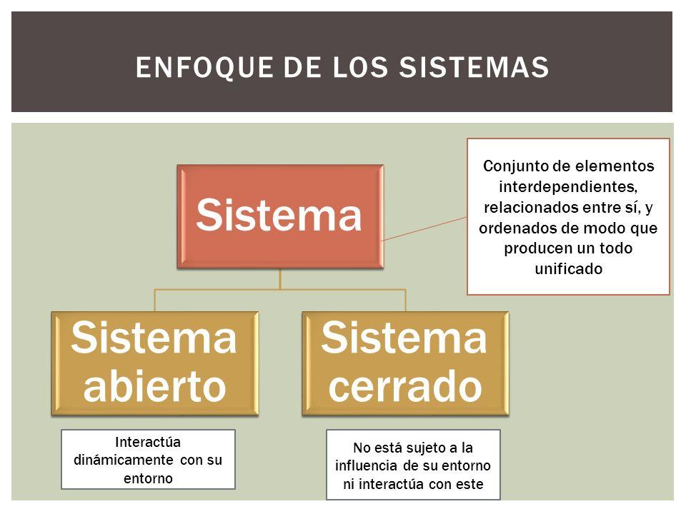 ENFOQUE DE LOS SISTEMAS Sistema Sistema abierto Sistema cerrado Conjunto de elementos interdependientes, relacionados entre sí, y ordenados de modo qu
