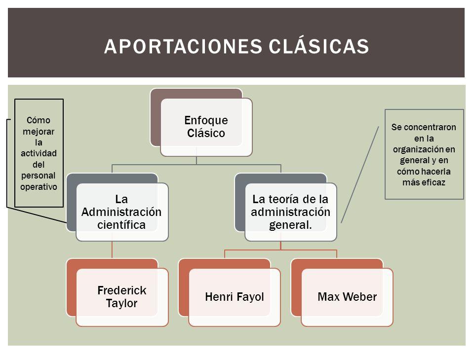 Enfoque Clásico La Administración científica Frederick Taylor La teoría de la administración general. Henri FayolMax Weber APORTACIONES CLÁSICAS Cómo