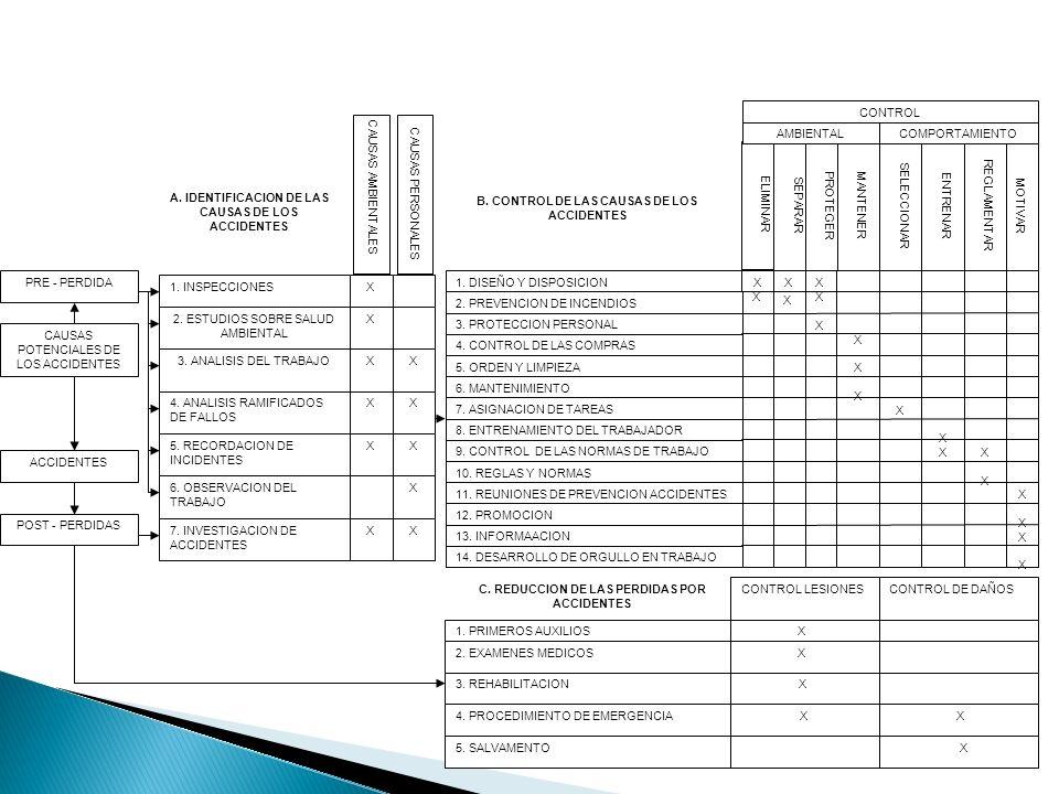 PRE - PERDIDA CAUSAS POTENCIALES DE LOS ACCIDENTES ACCIDENTES POST - PERDIDAS 1. INSPECCIONES 2. ESTUDIOS SOBRE SALUD AMBIENTAL 3. ANALISIS DEL TRABAJ