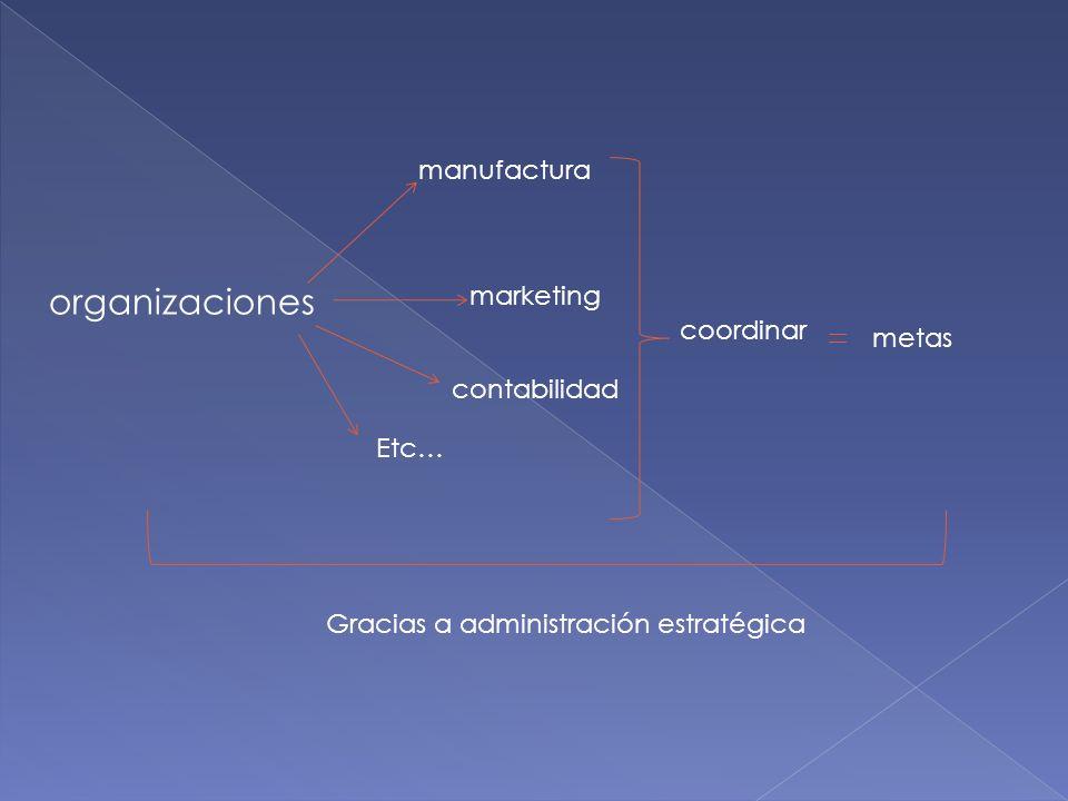 organizaciones manufactura marketing contabilidad Etc… coordinar metas Gracias a administración estratégica