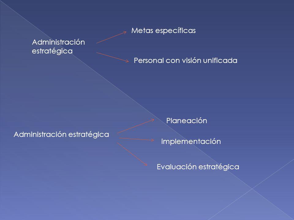 Administración estratégica Metas específicas Personal con visión unificada Administración estratégica Planeación implementación Evaluación estratégica
