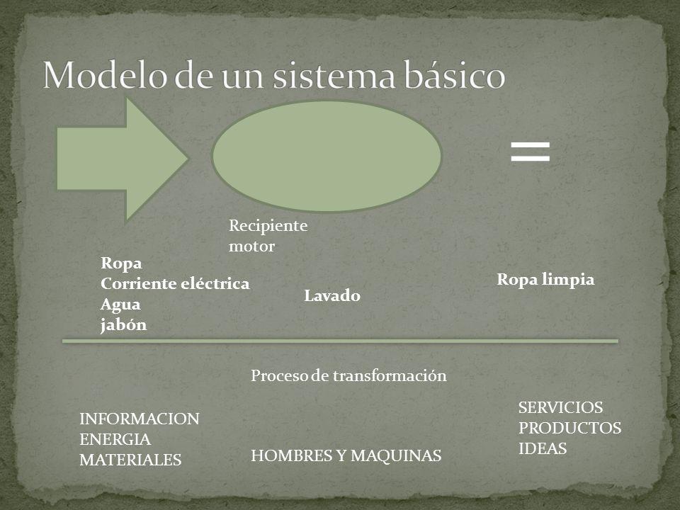 INFORMACION ENERGIA MATERIALES HOMBRES Y MAQUINAS SERVICIOS PRODUCTOS IDEAS Proceso de transformación = Ropa Corriente eléctrica Agua jabón Recipiente