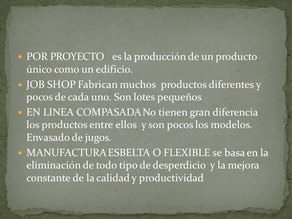 POR PROYECTO es la producción de un producto único como un edificio. JOB SHOP Fabrican muchos productos diferentes y pocos de cada uno. Son lotes pequ