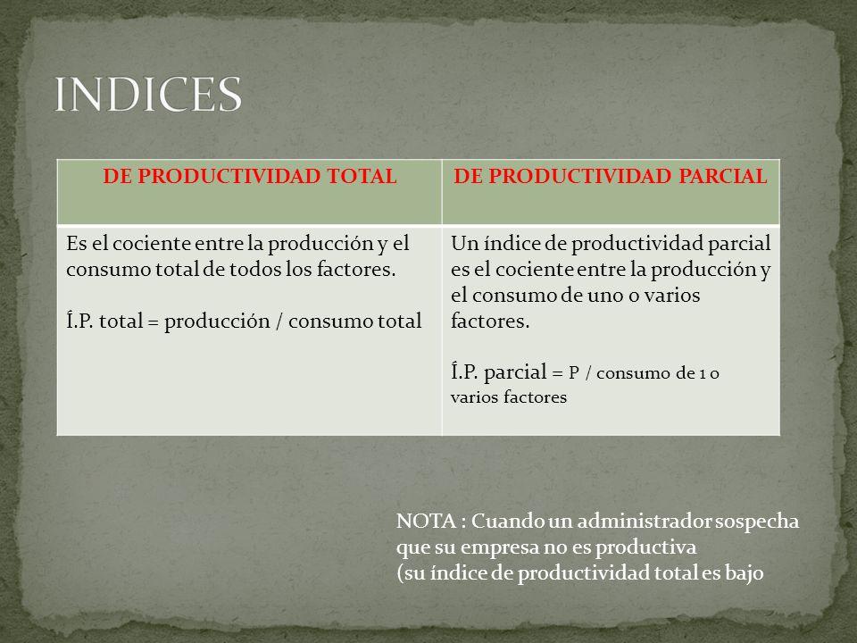 DE PRODUCTIVIDAD TOTALDE PRODUCTIVIDAD PARCIAL Es el cociente entre la producción y el consumo total de todos los factores. Í.P. total = producción /