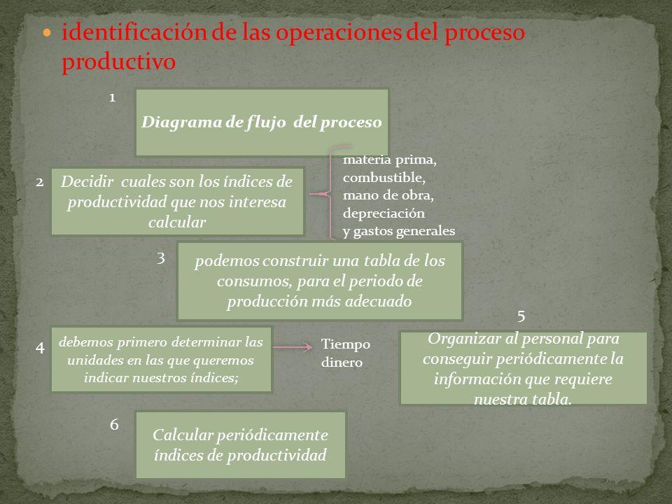 identificación de las operaciones del proceso productivo Diagrama de flujo del proceso 1 Decidir cuales son los índices de productividad que nos inter
