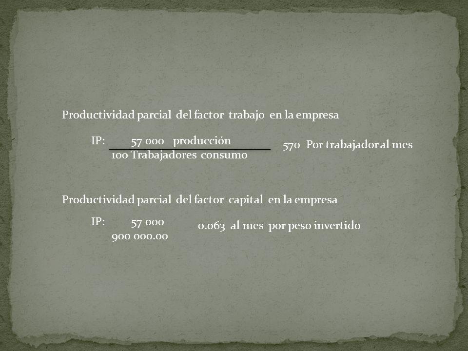 IP: 57 000 producción 100 Trabajadores consumo 570 Por trabajador al mes IP: 57 000 900 000.00 Productividad parcial del factor trabajo en la empresa