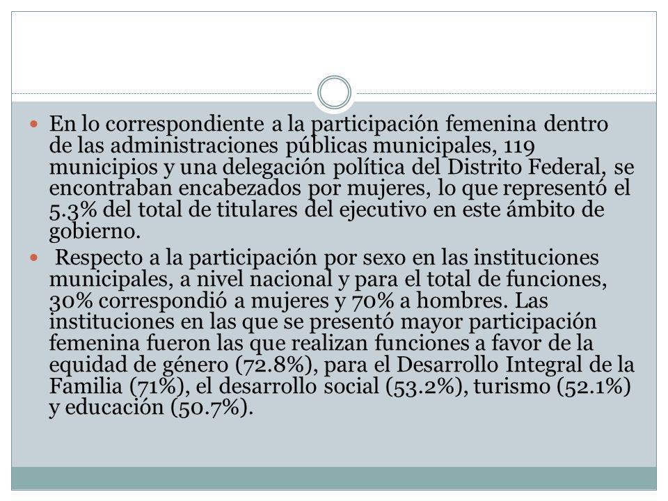En lo correspondiente a la participación femenina dentro de las administraciones públicas municipales, 119 municipios y una delegación política del Di