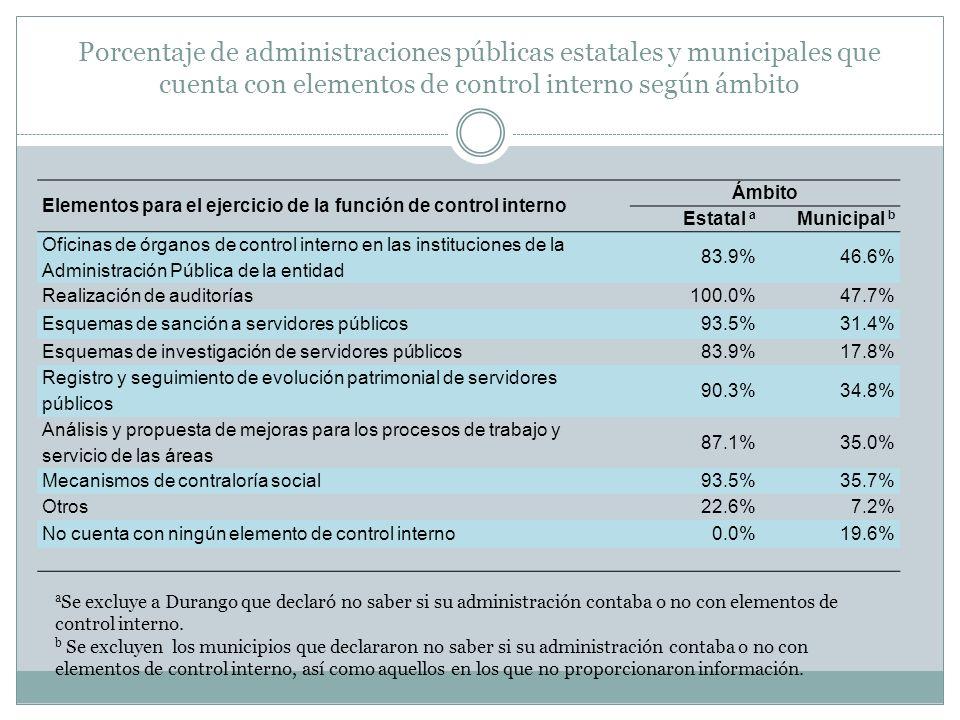 Porcentaje de administraciones públicas estatales y municipales que cuenta con elementos de control interno según ámbito Elementos para el ejercicio d