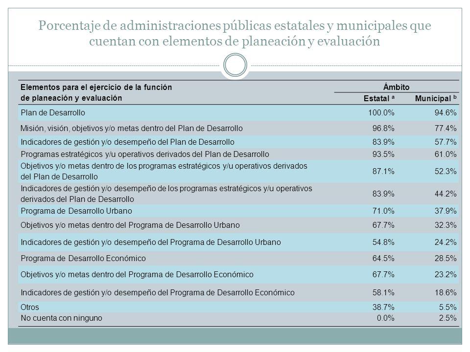 Porcentaje de administraciones públicas estatales y municipales que cuentan con elementos de planeación y evaluación Elementos para el ejercicio de la