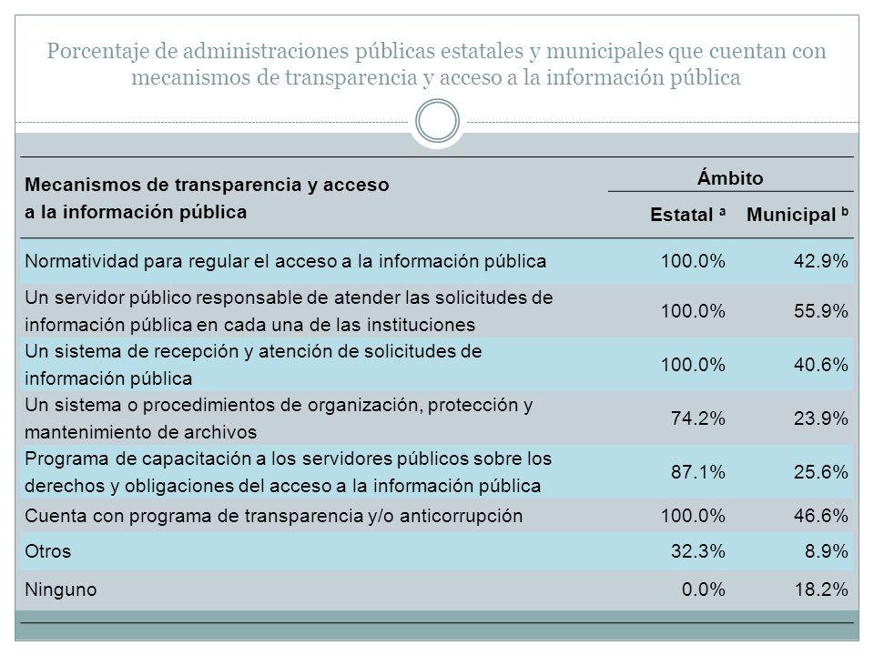 Porcentaje de administraciones públicas estatales y municipales que cuentan con mecanismos de transparencia y acceso a la información pública Mecanism