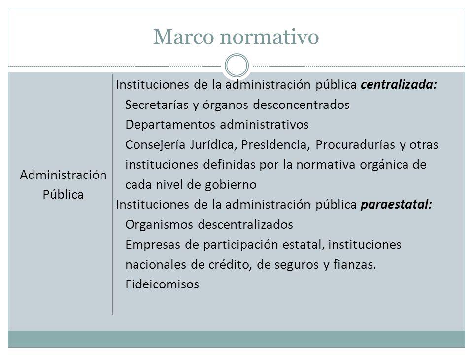Marco normativo Administración Pública Instituciones de la administración pública centralizada: Secretarías y órganos desconcentrados Departamentos ad