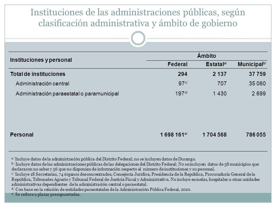 Instituciones de las administraciones públicas, según clasificación administrativa y ámbito de gobierno a/ Incluye datos de la administración pública